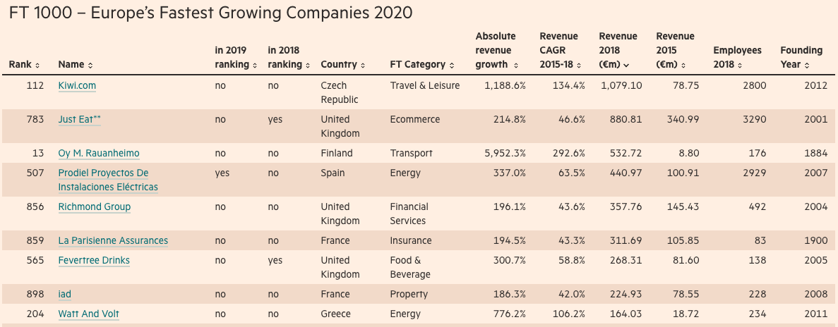 Listing according to Revenue 2018 ascending order fastest growing companies in Europe